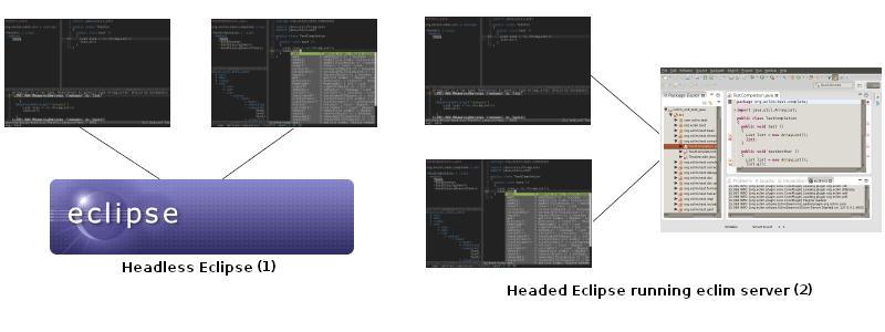Welcome to Eclim — eclim (eclipse + vim)